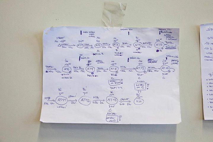 Plán závodu - takhle jsme si to hezky vystavili na nástěnku